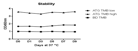 tmb stability